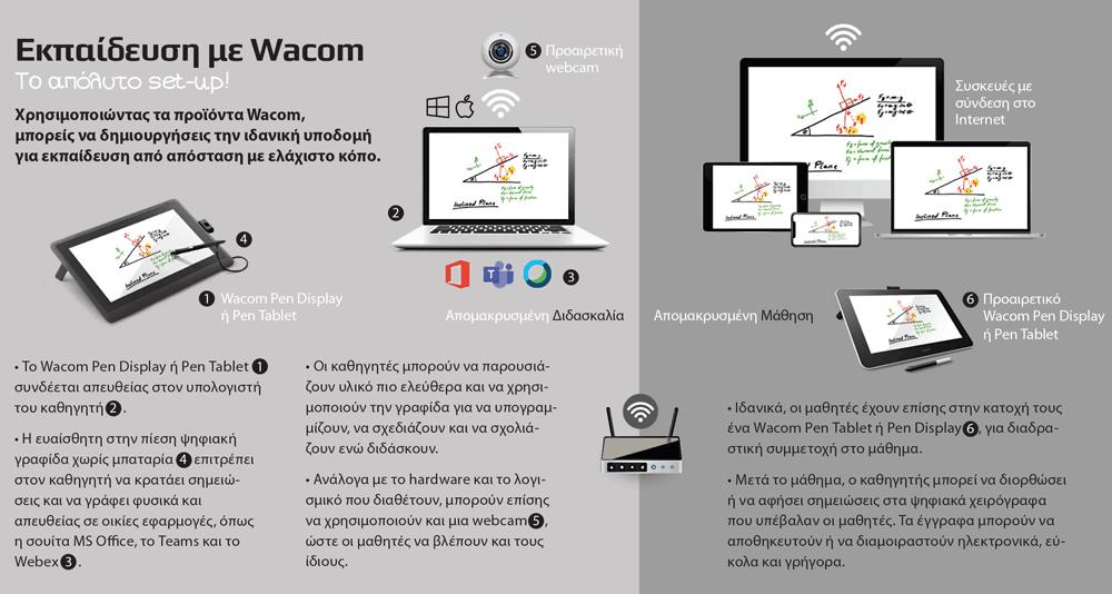 Εκπαίδευση με Wacom